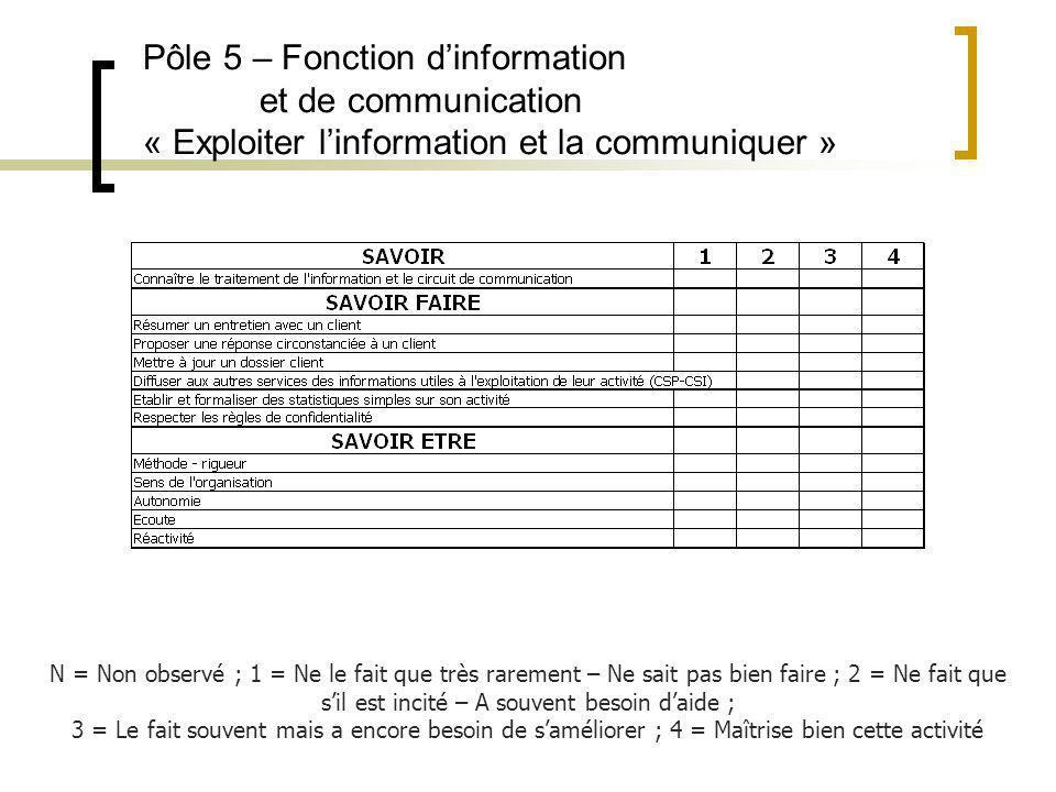 Pôle 5 – Fonction d'information et de communication « Exploiter l'information et la communiquer »