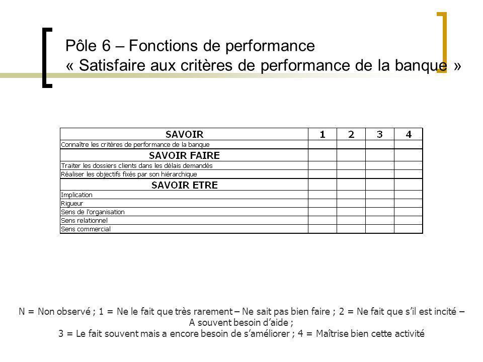 Pôle 6 – Fonctions de performance « Satisfaire aux critères de performance de la banque »