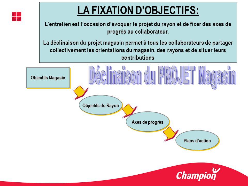 LA FIXATION D'OBJECTIFS: Déclinaison du PROJET Magasin