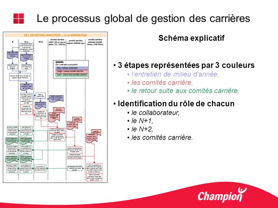 Le processus global de gestion des carrières