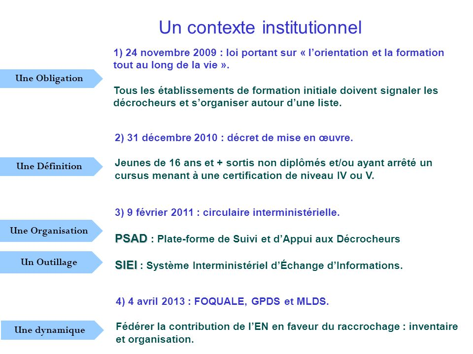 Un contexte institutionnel