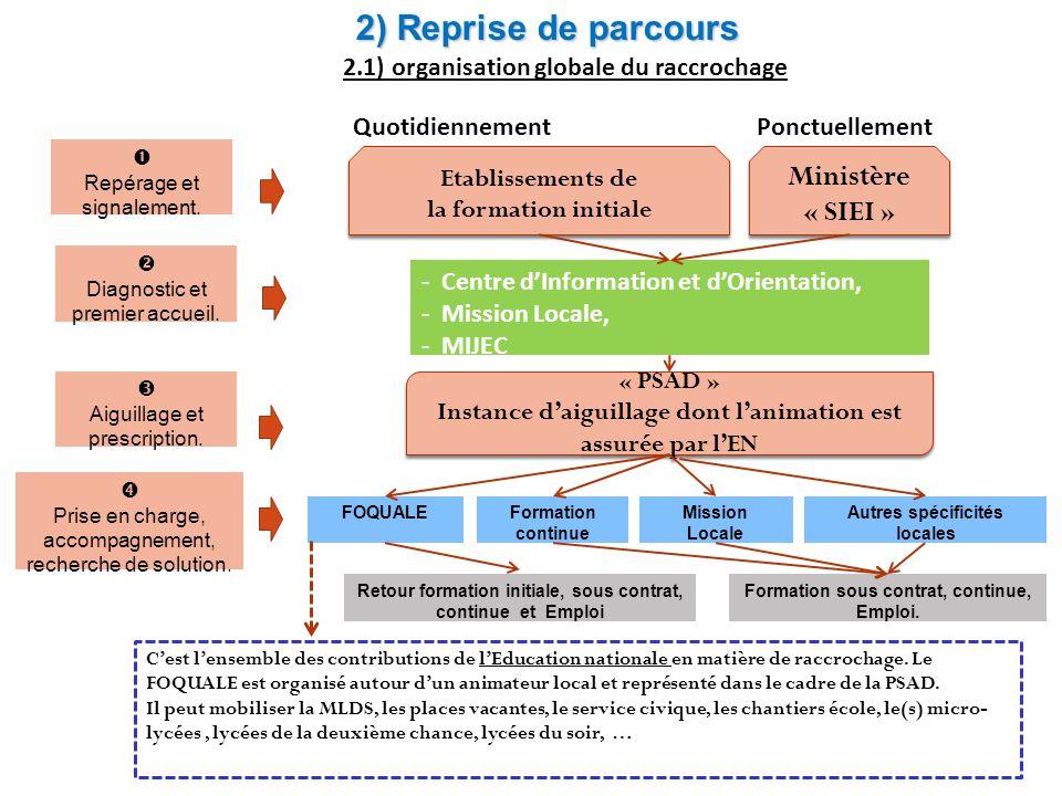 2) Reprise de parcours Ministère « SIEI »