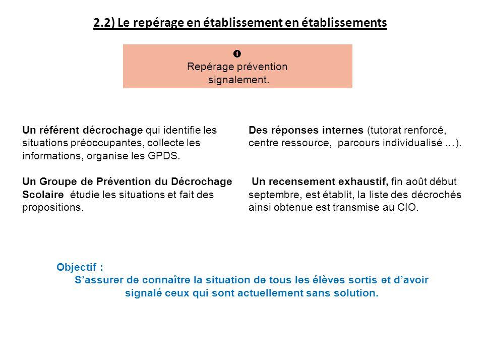 2.2) Le repérage en établissement en établissements