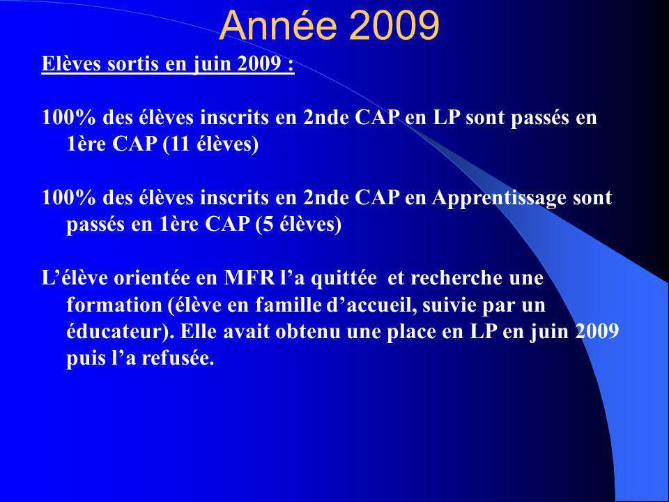 Année 2009 Elèves sortis en juin 2009 :