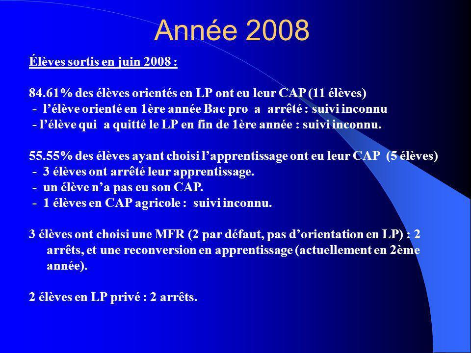 Année 2008 Élèves sortis en juin 2008 :