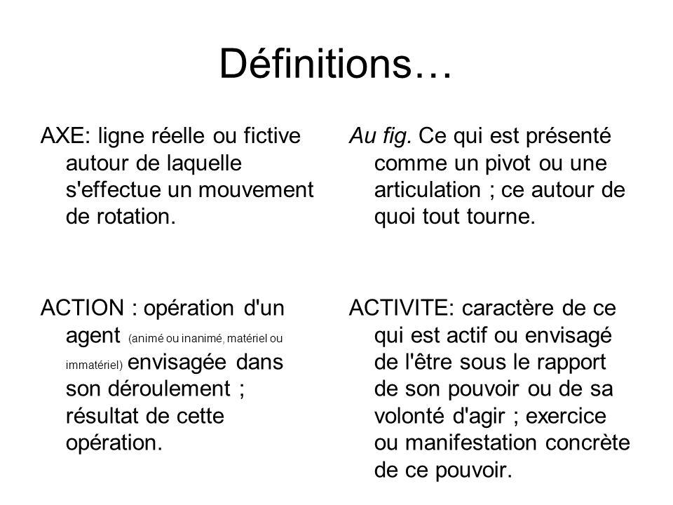 Définitions… AXE: ligne réelle ou fictive autour de laquelle s effectue un mouvement de rotation.