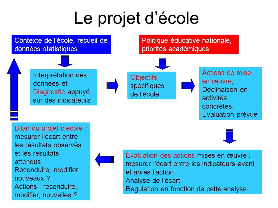 Le projet d'école Contexte de l'école, recueil de données statistiques