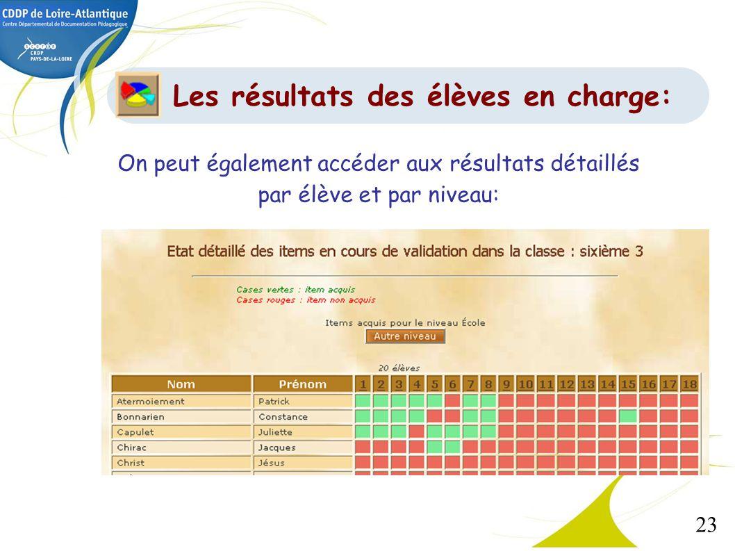 Les résultats des élèves en charge: