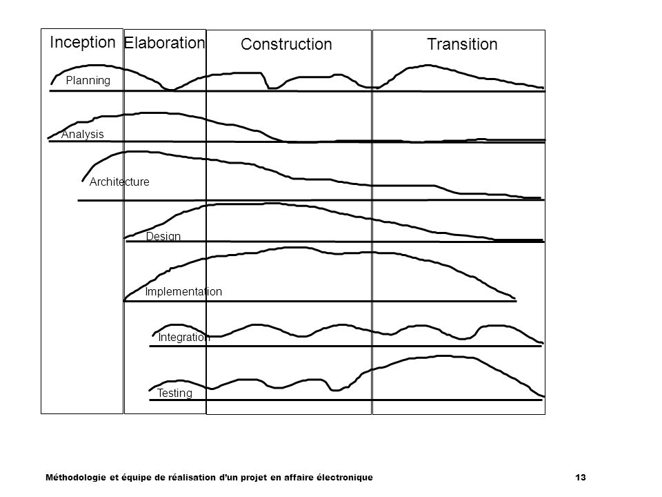 Inception Elaboration Construction Transition Planning Analysis