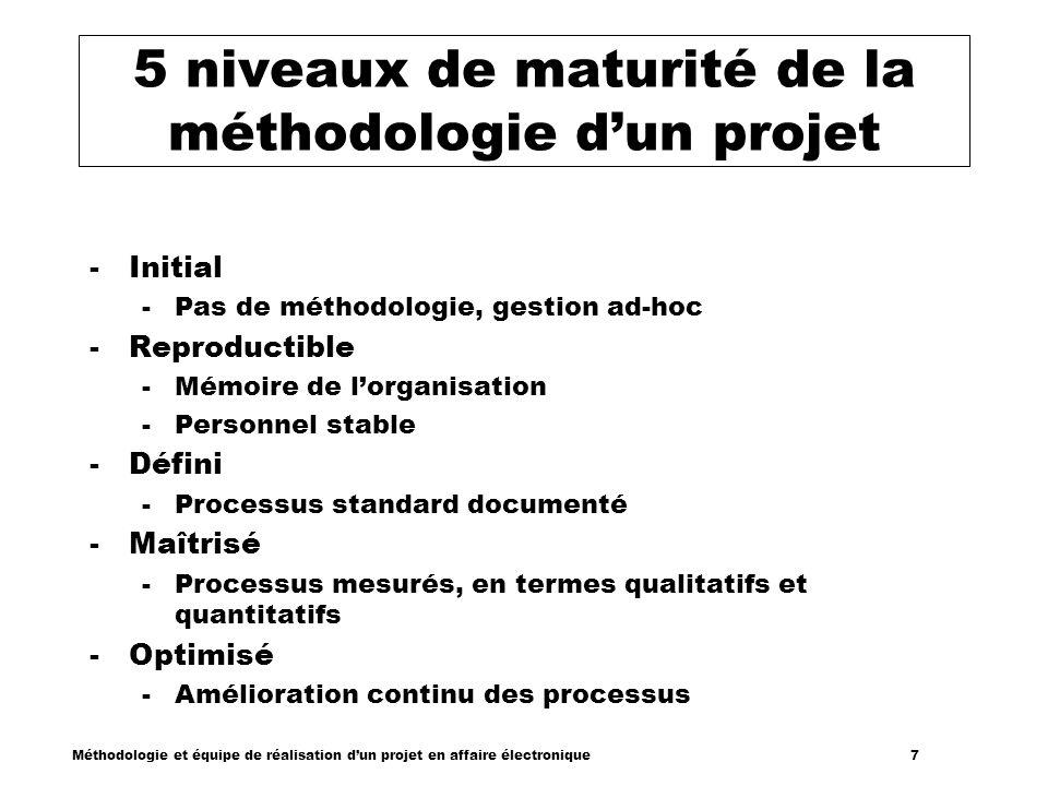 5 niveaux de maturité de la méthodologie d'un projet