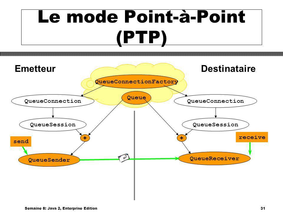 Le mode Point-à-Point (PTP)