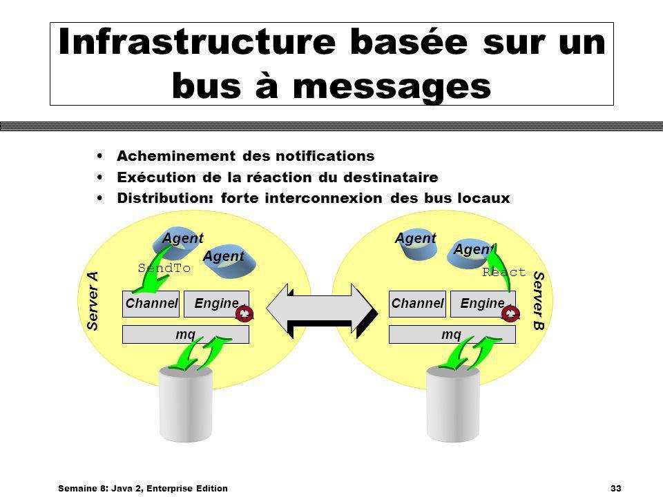 Infrastructure basée sur un bus à messages