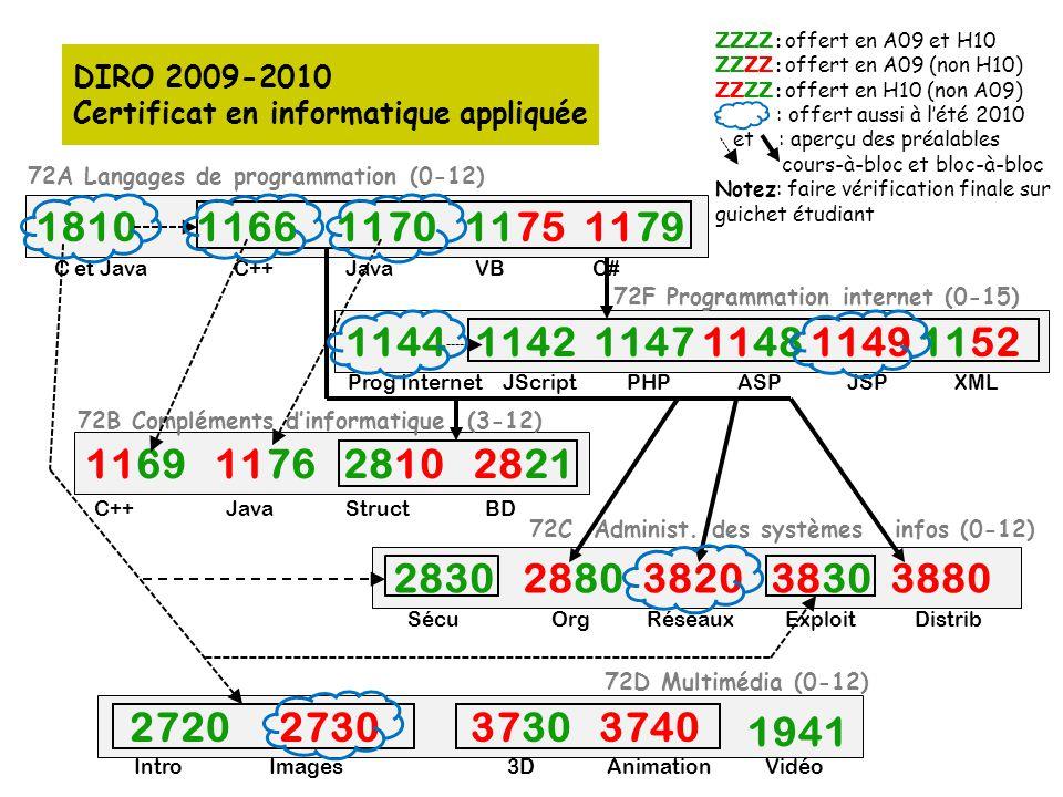 DIRO 2009-2010 Certificat en informatique appliquée