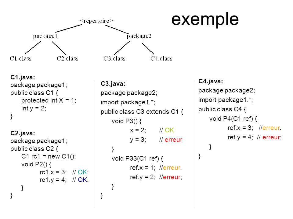 exemple C1.java: package package1; C4.java: C3.java: public class C1 {