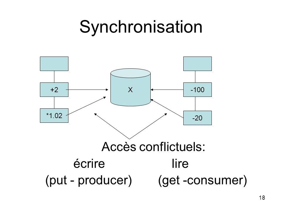 Synchronisation Accès conflictuels: écrire lire