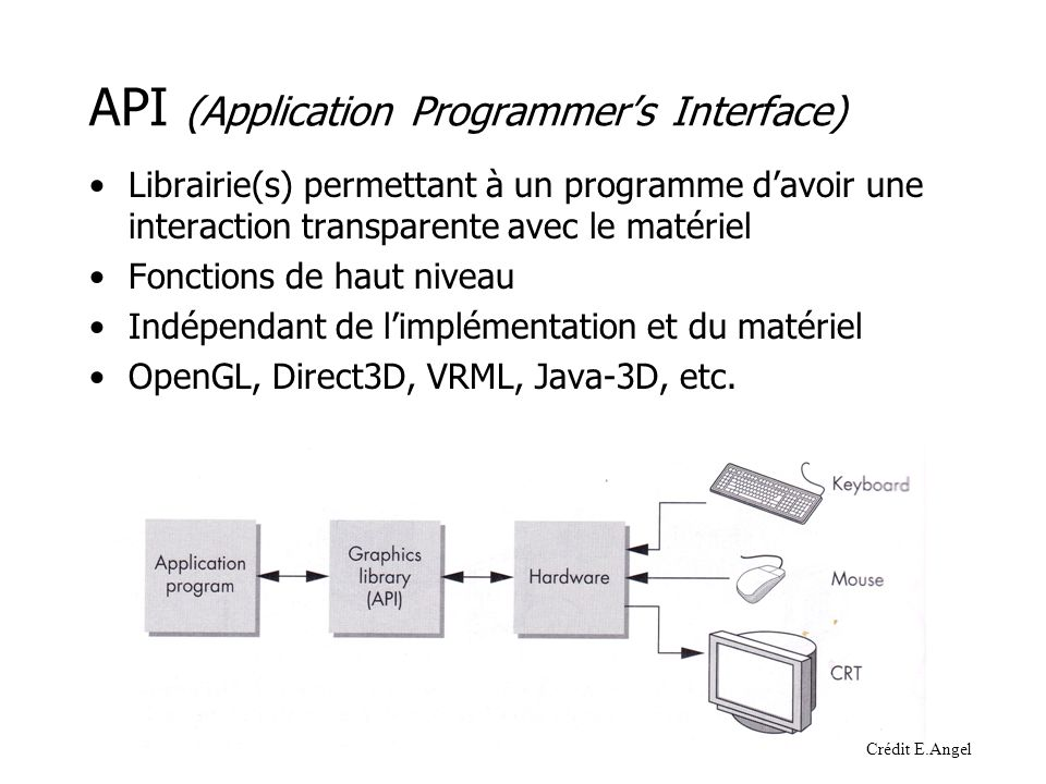 API (Application Programmer's Interface)