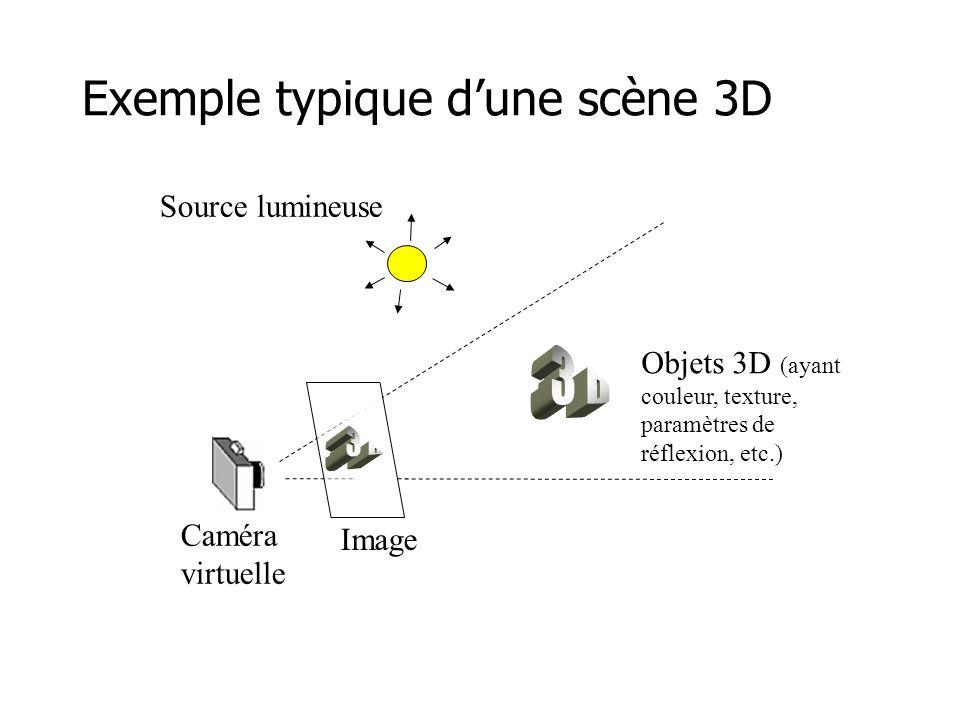 Exemple typique d'une scène 3D