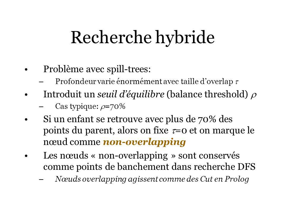 Recherche hybride Problème avec spill-trees: