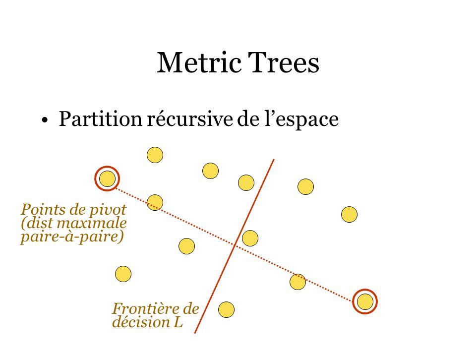 Metric Trees Partition récursive de l'espace