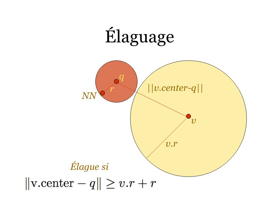Élaguage q r ||v.center-q|| NN v v.r Élague si