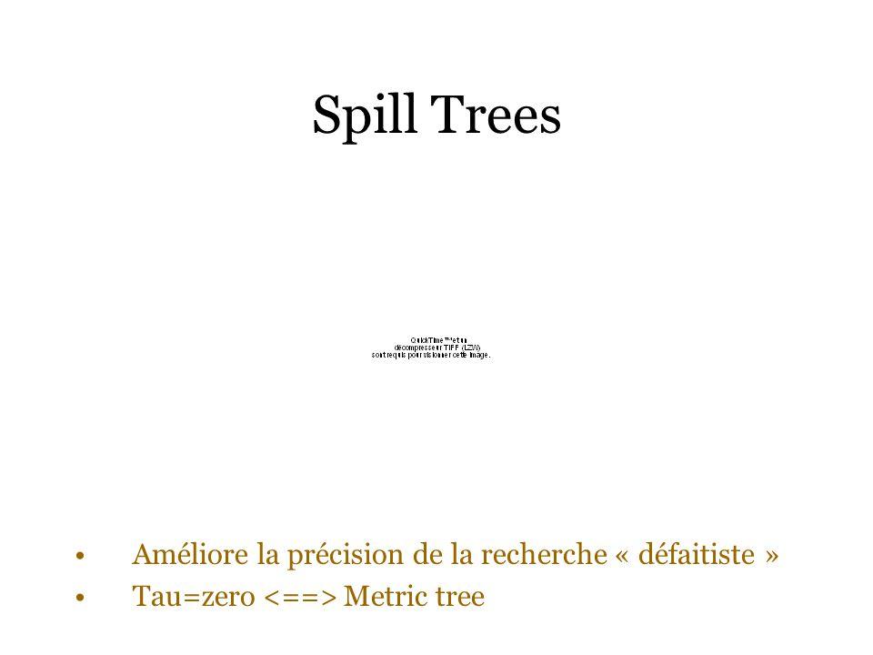 Spill Trees Améliore la précision de la recherche « défaitiste »