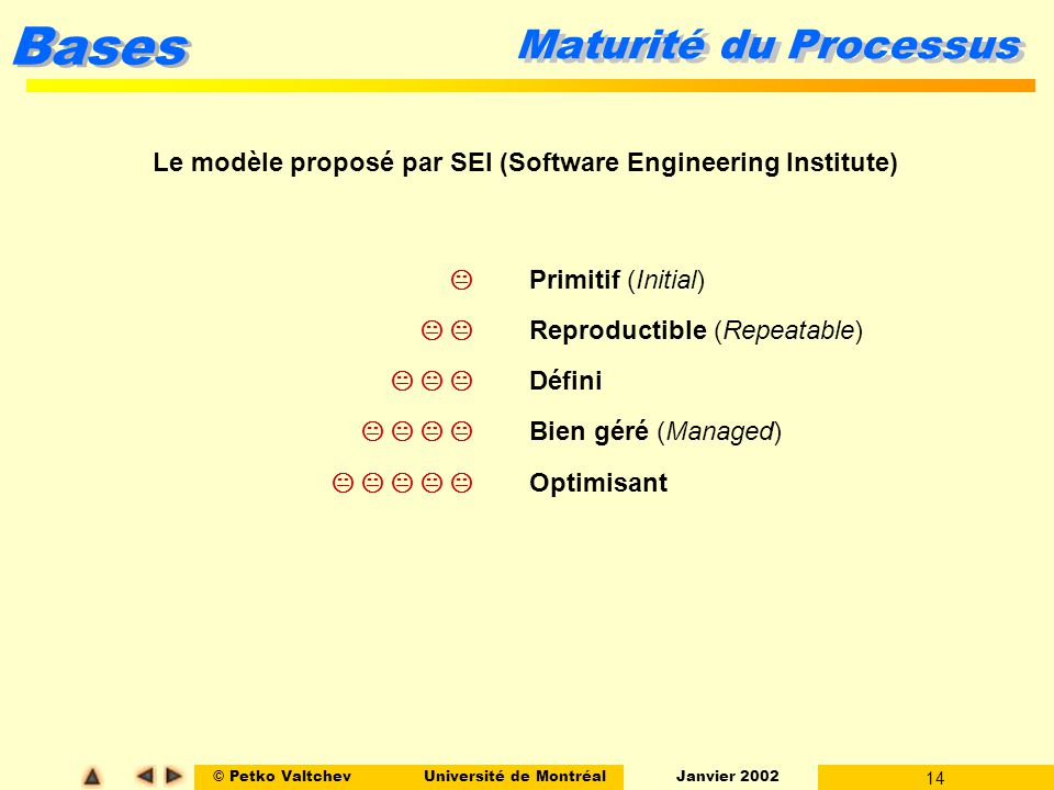 Le modèle proposé par SEI (Software Engineering Institute)
