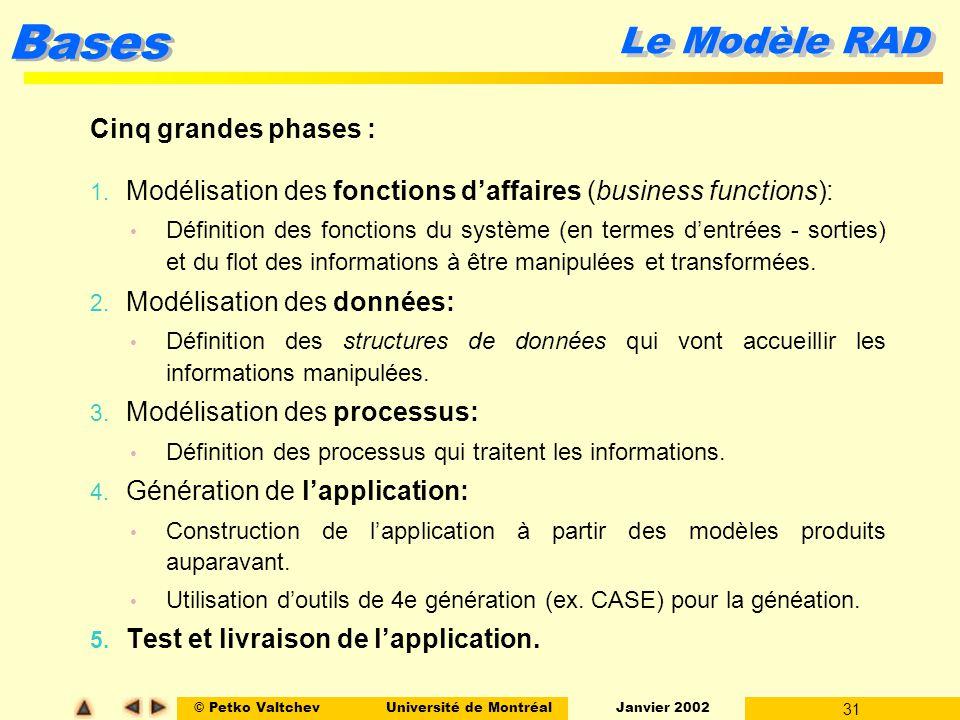 Le Modèle RAD Cinq grandes phases :