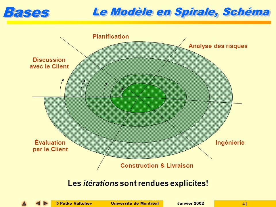 Le Modèle en Spirale, Schéma