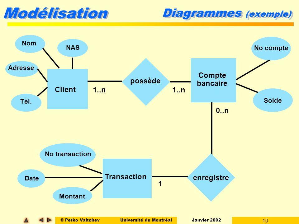 Diagrammes (exemple) Compte bancaire possède Client 1..n 1..n 0..n