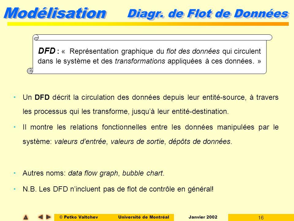 Diagr. de Flot de Données