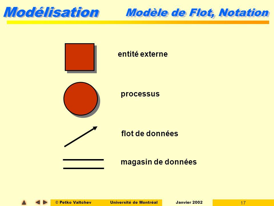 Modèle de Flot, Notation