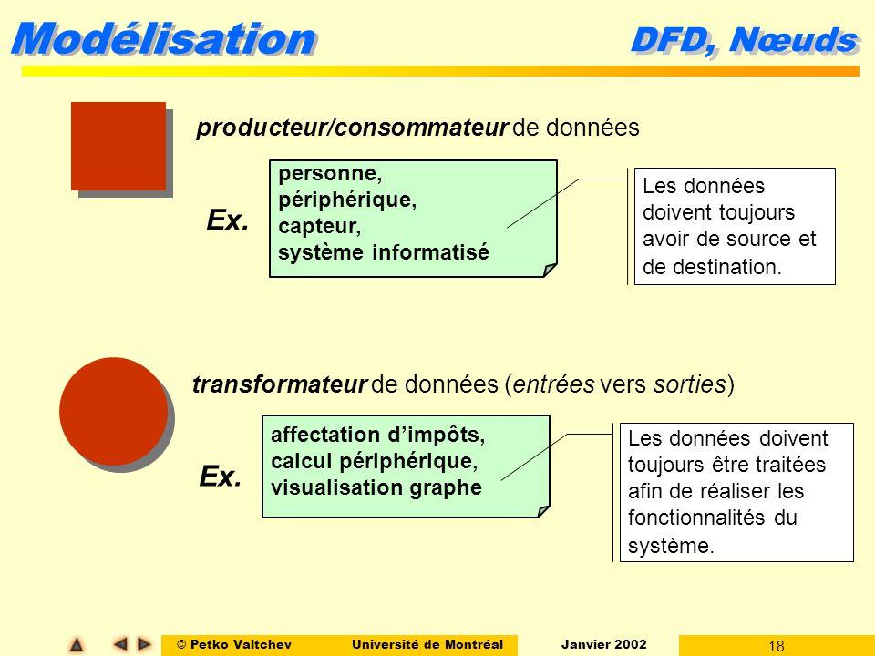 DFD, Nœuds Ex. Ex. producteur/consommateur de données