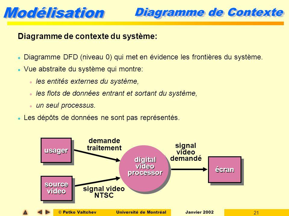 Diagramme de Contexte Diagramme de contexte du système: