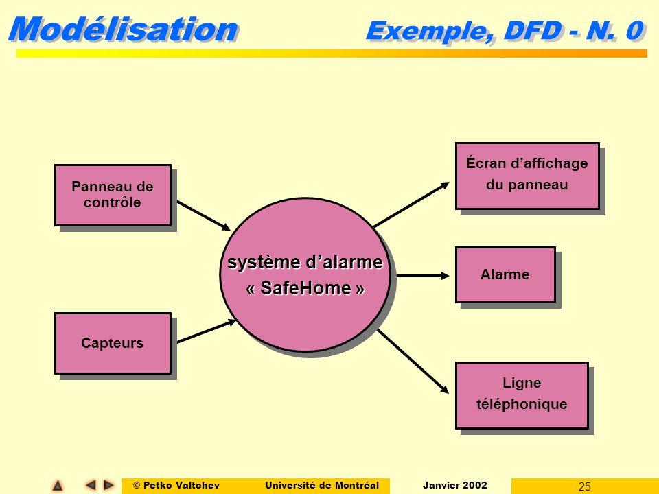 Exemple, DFD - N. 0 système d'alarme « SafeHome » Écran d'affichage