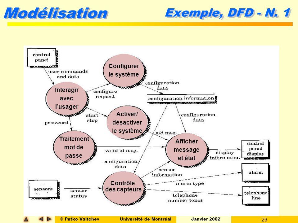 Exemple, DFD - N. 1 Configurer le système Interagir avec l'usager