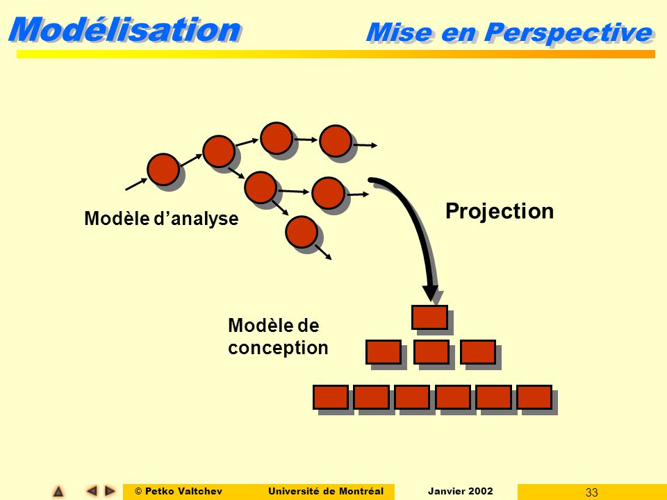 Mise en Perspective Projection Modèle d'analyse Modèle de conception