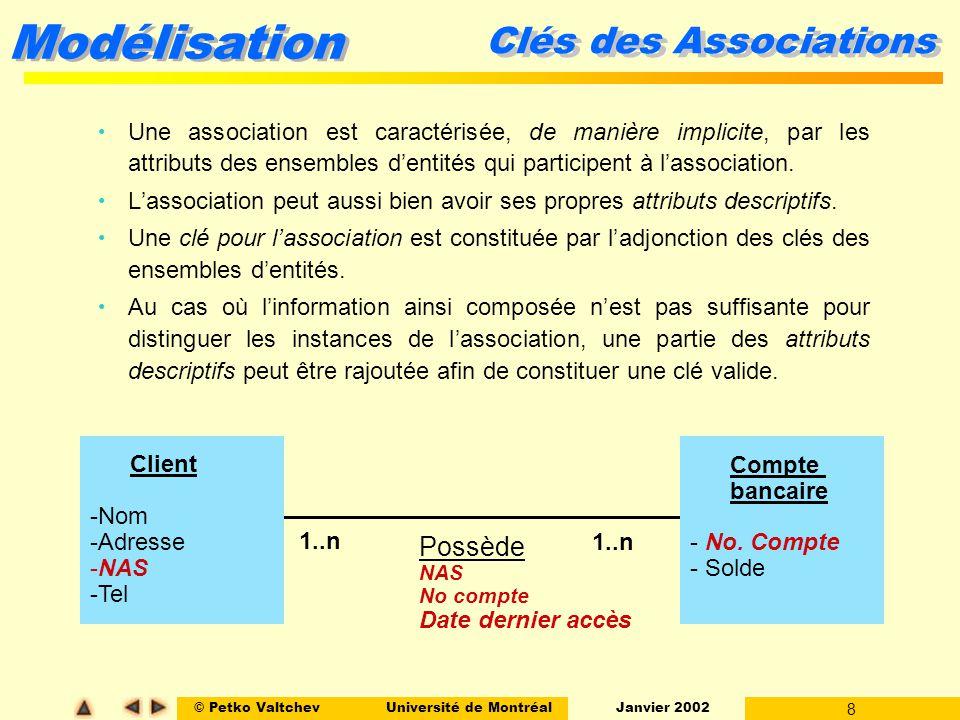 Clés des Associations Possède