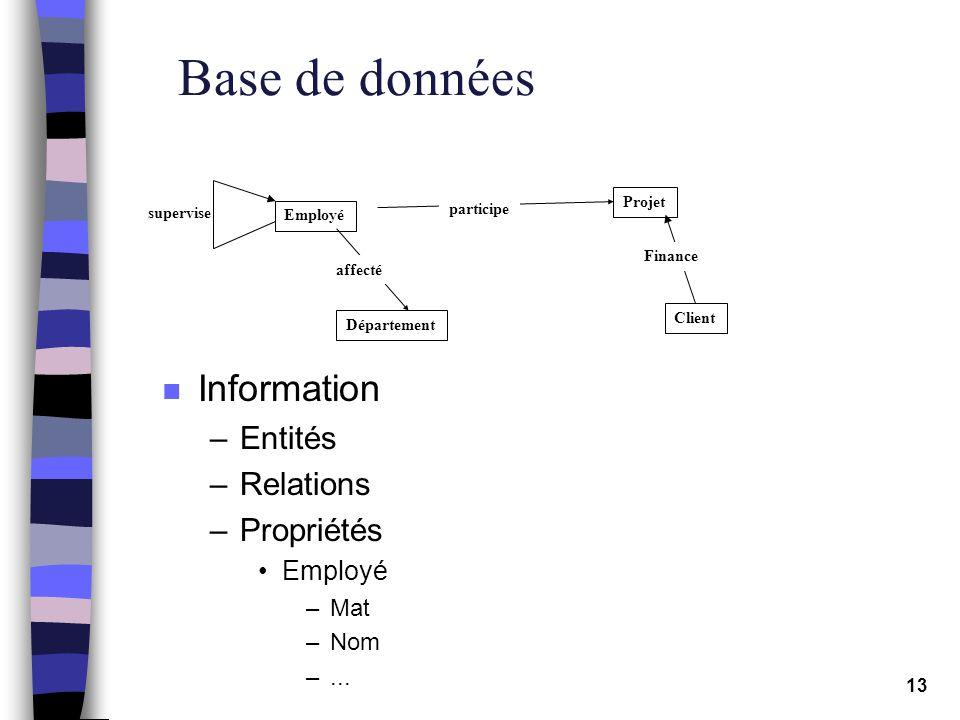 Base de données Information Entités Relations Propriétés Employé Mat