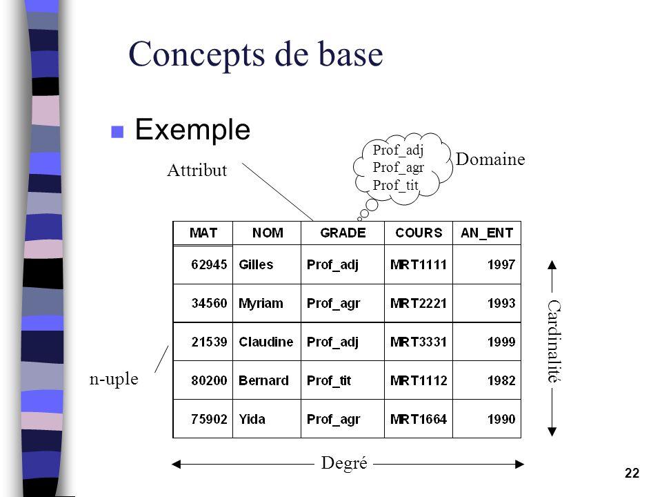 Concepts de base Exemple Domaine Attribut Cardinalité n-uple Degré