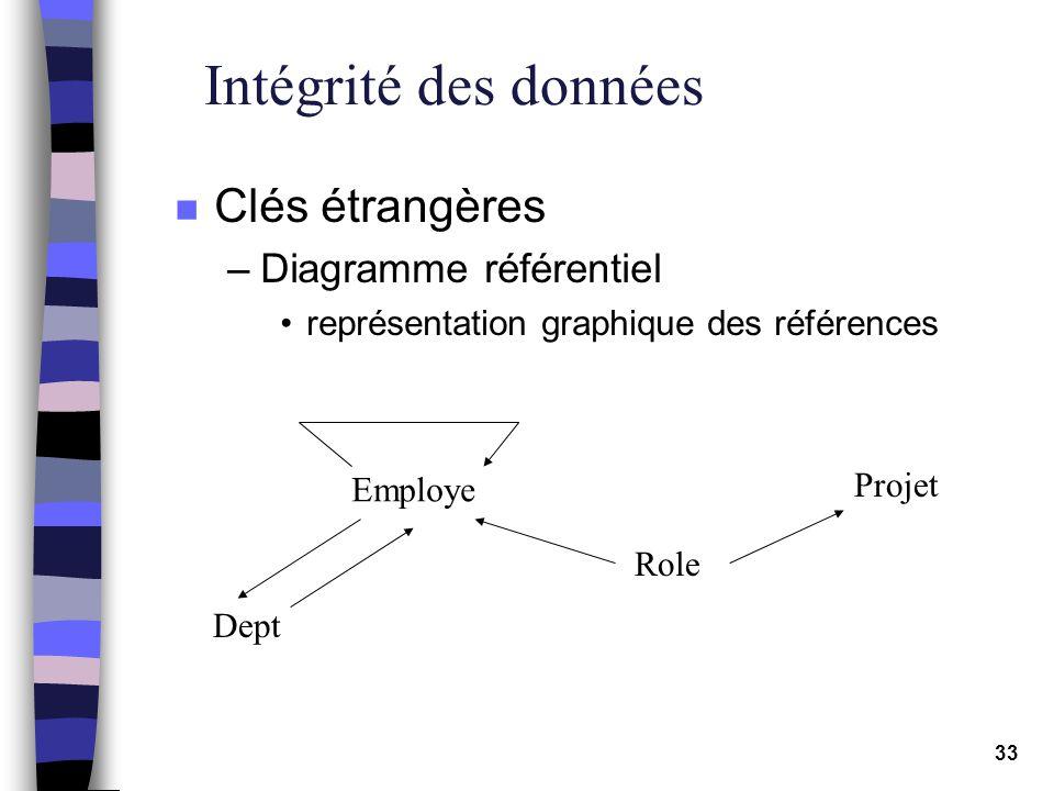 Intégrité des données Clés étrangères Diagramme référentiel