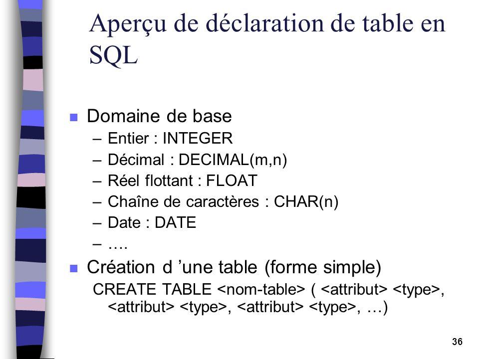 Aperçu de déclaration de table en SQL