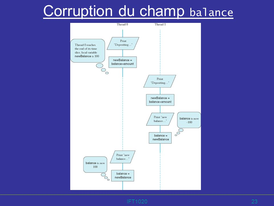 Corruption du champ balance