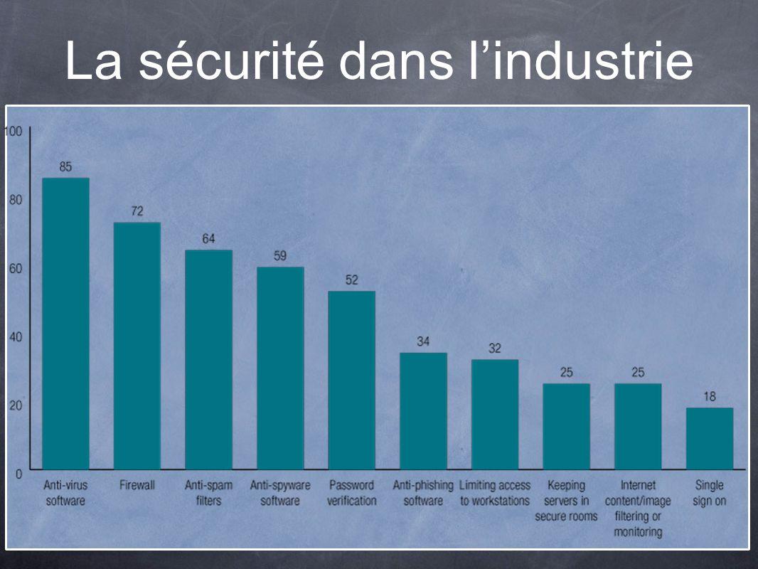 La sécurité dans l'industrie