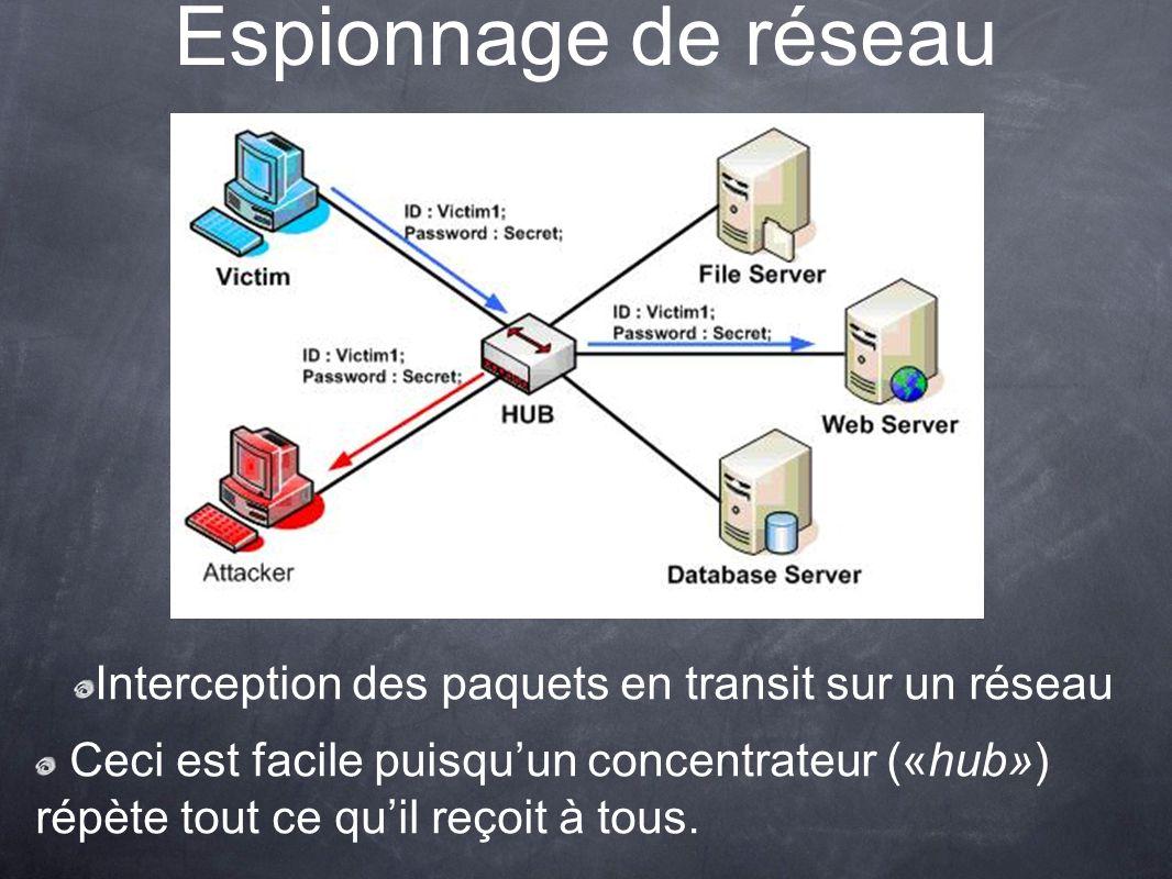 Interception des paquets en transit sur un réseau