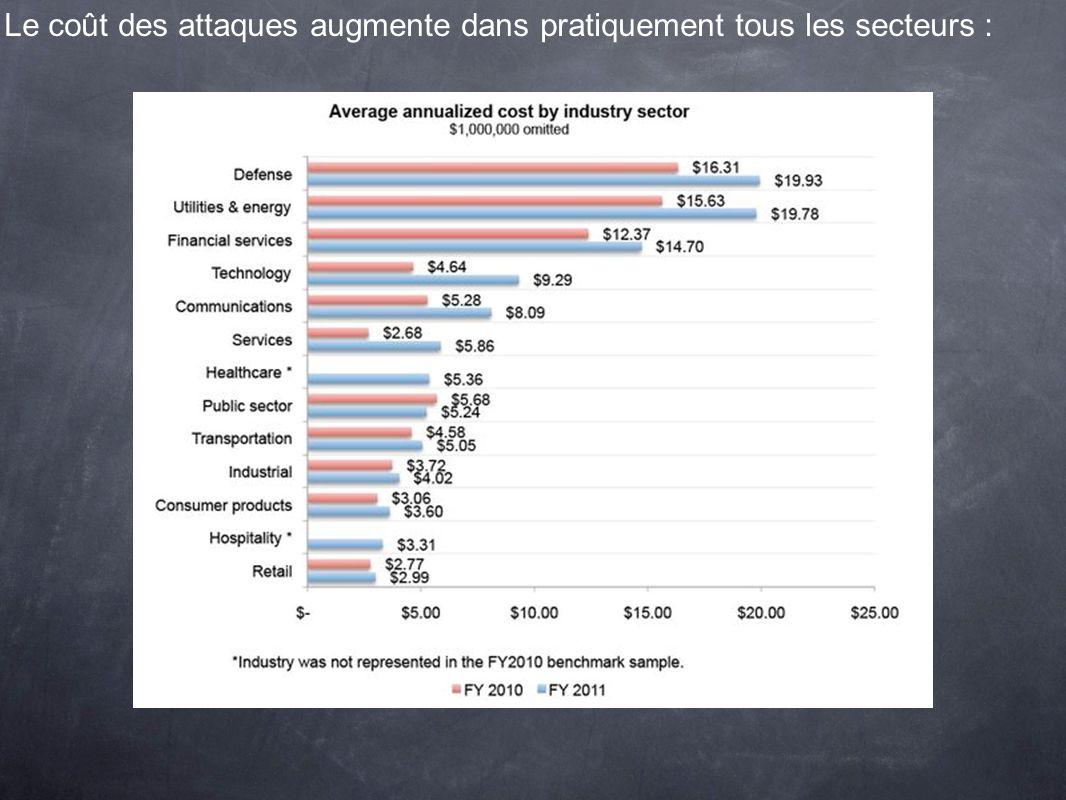 Le coût des attaques augmente dans pratiquement tous les secteurs :