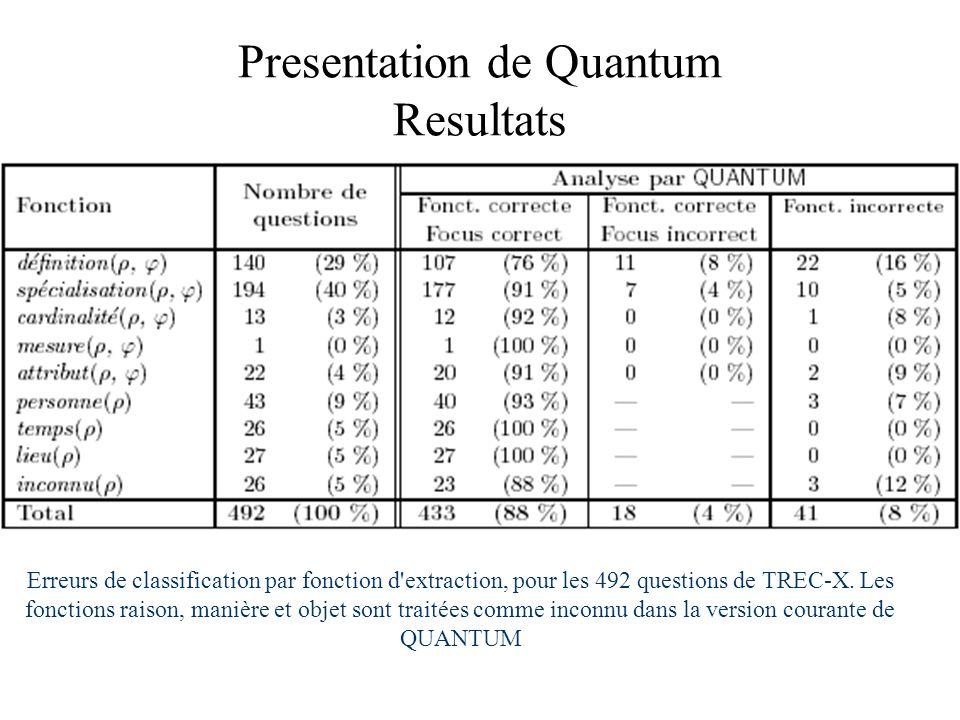 Presentation de Quantum Resultats