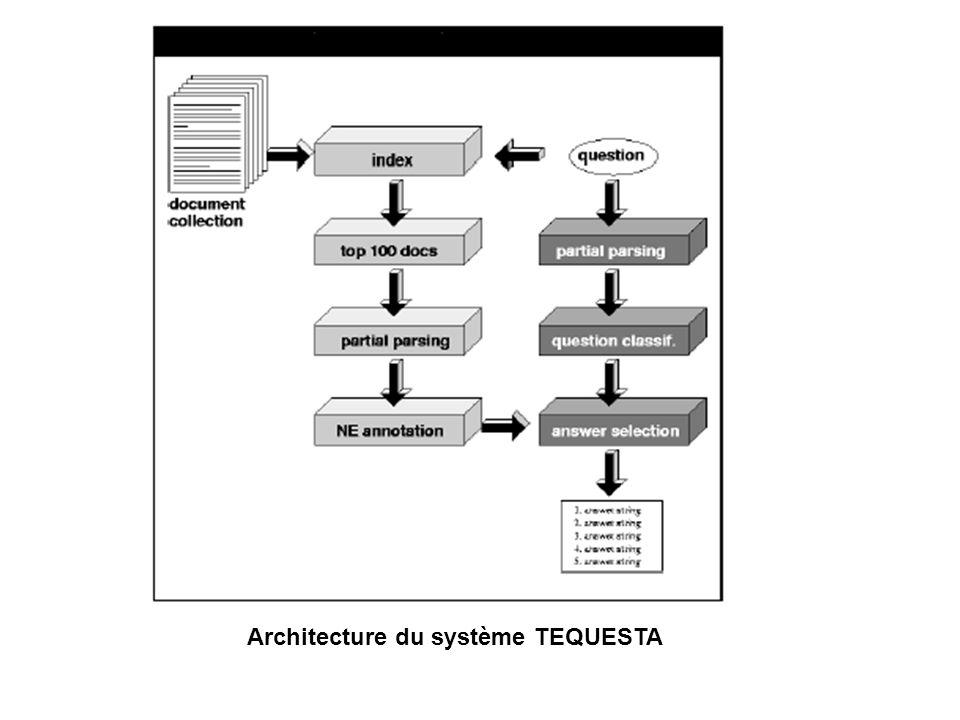 Architecture du système TEQUESTA