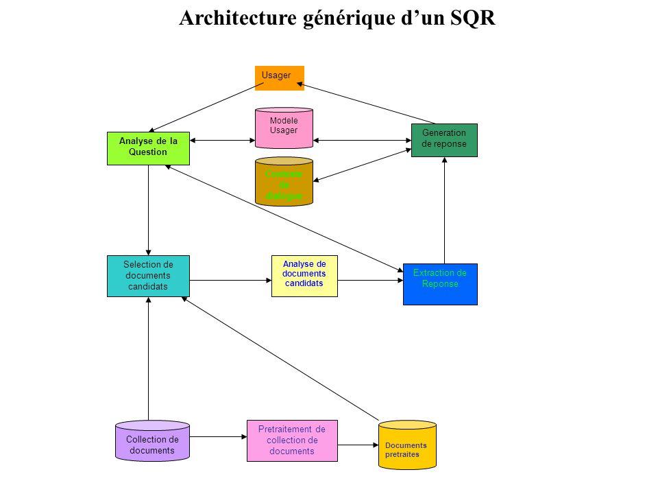 Architecture générique d'un SQR
