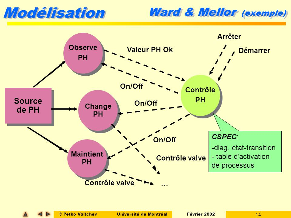 Ward & Mellor (exemple)