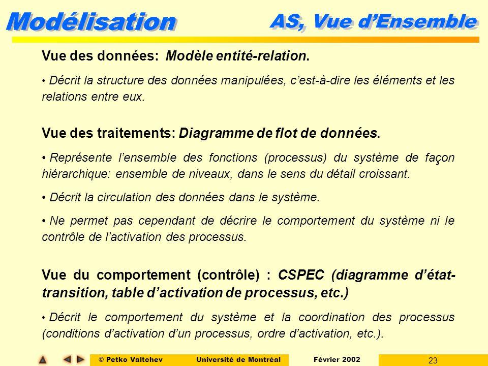 AS, Vue d'Ensemble Vue des données: Modèle entité-relation.
